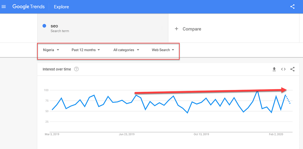 Google Trend Analysis