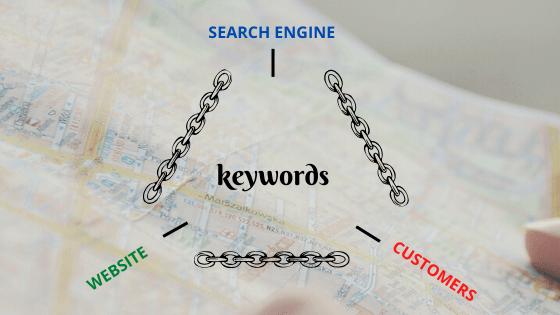 Keyword analysis results using seed keywords in Google keyword planner